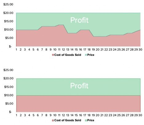 cost of goods sold graph