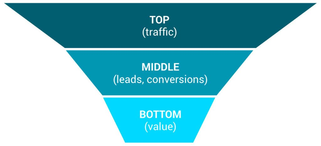 sales funnel levels