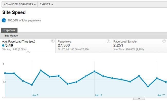 A sample site speed report from Google Analytics