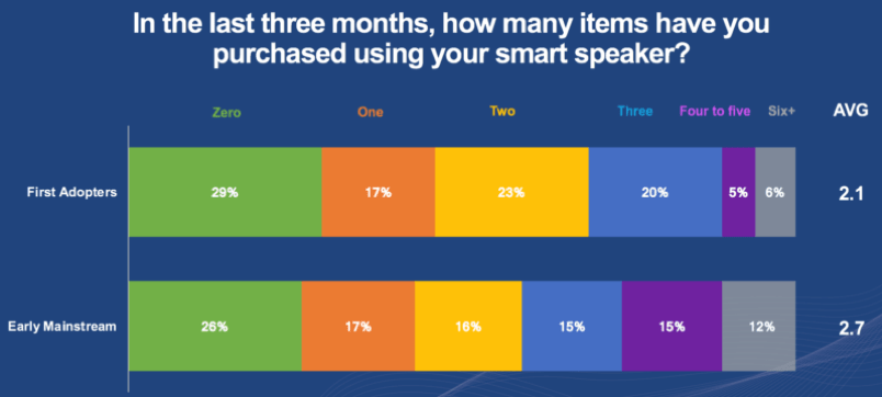 Number of items purchased with smart speaker