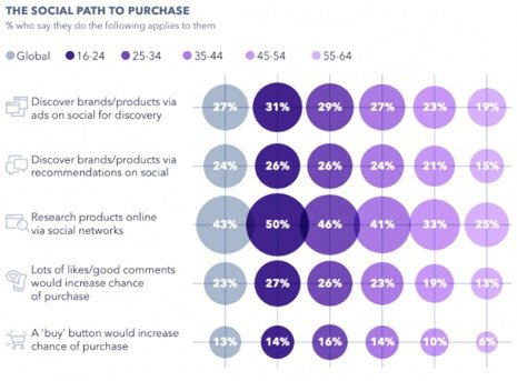 social path to purchase chart