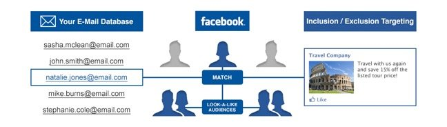 facebook targeting chart