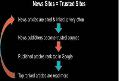 news sites = trusted sites