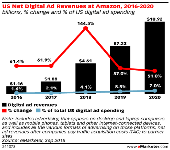 US Net Digital Ad Revenue At Amazon 2016-2020