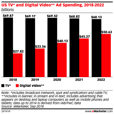 Digital video ad spend increase with growth of digital video audiences