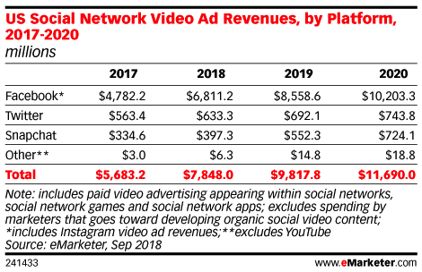 emarketer US Social Network Video Ad Revenues (By Platform)