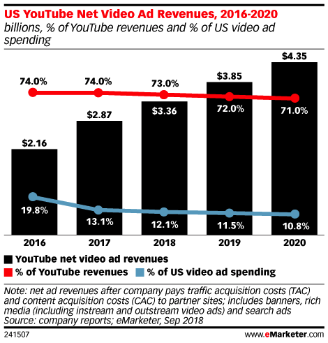 emarketer US YouTube Net Video Ad Revenues