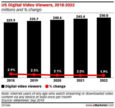 emarketer rate in growth of US digital video viewers