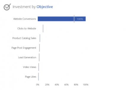 Facebook Objective client spend