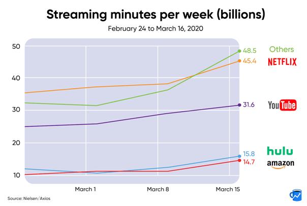 streaming minutes per week graph