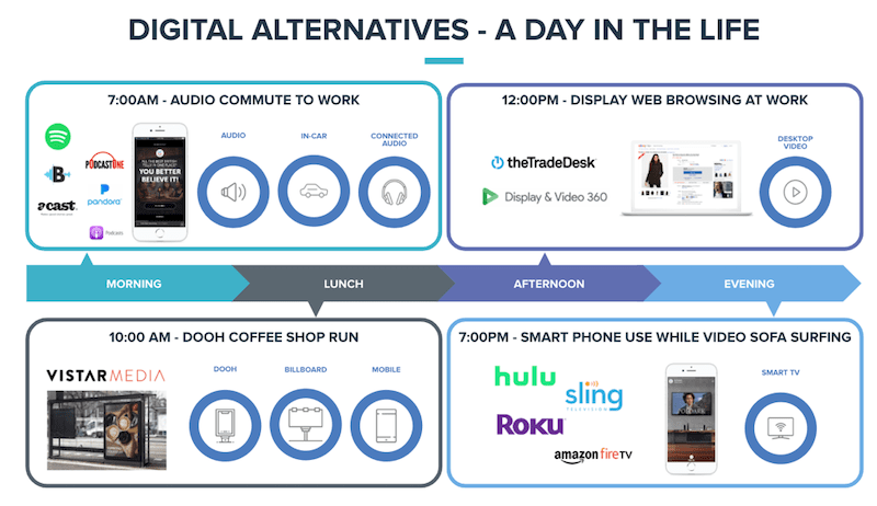 digital alternatives a day in the life chart