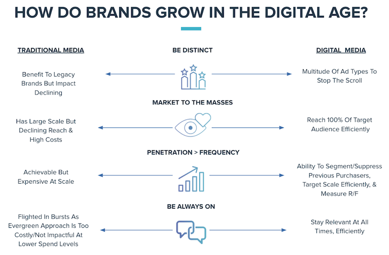 how to manage growing in the digital age a chart