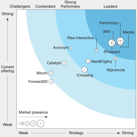 Forrester Search Marketing Wave 2017 Wave Graphic