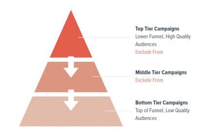 Facebook account hierarchy