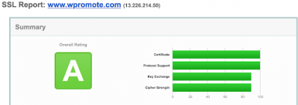 SSL report from qualys