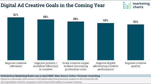Digital Ad Creative Goals 2020