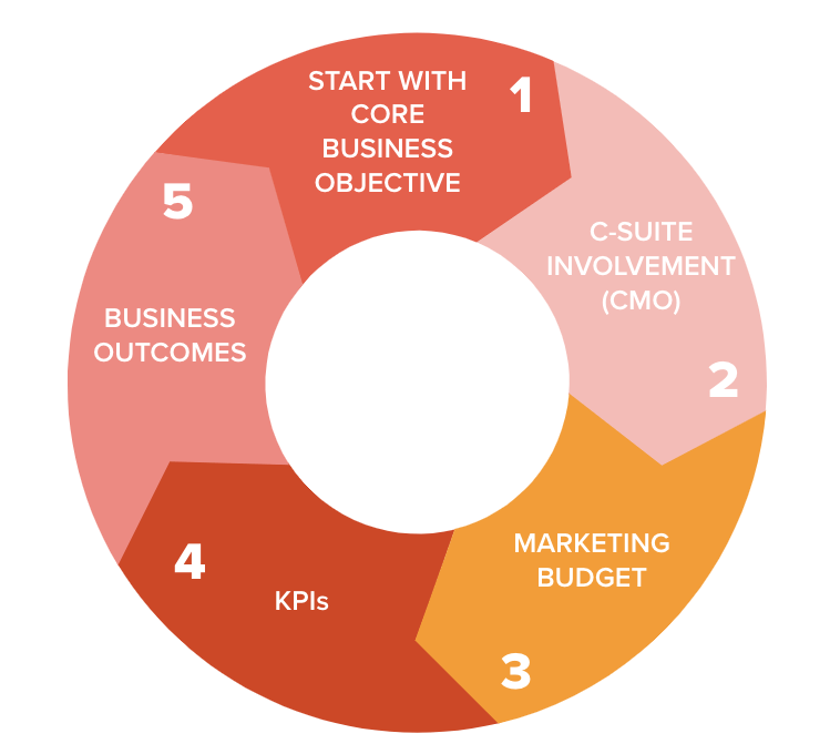 core business objectives
