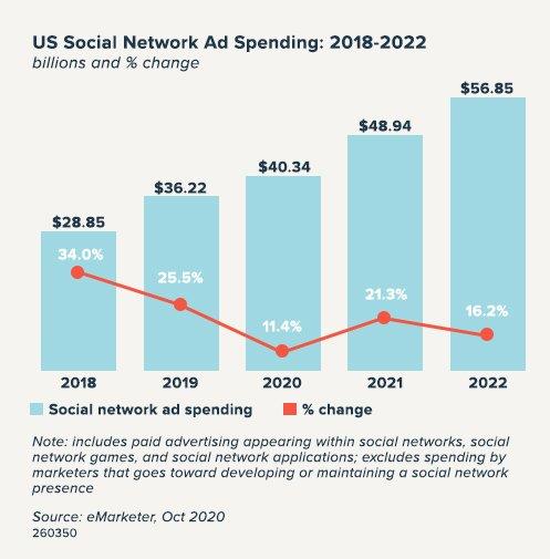 social-network-ad-spending-2018-2022