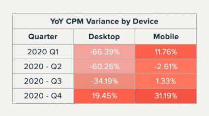 YoY-CPM-device-variance