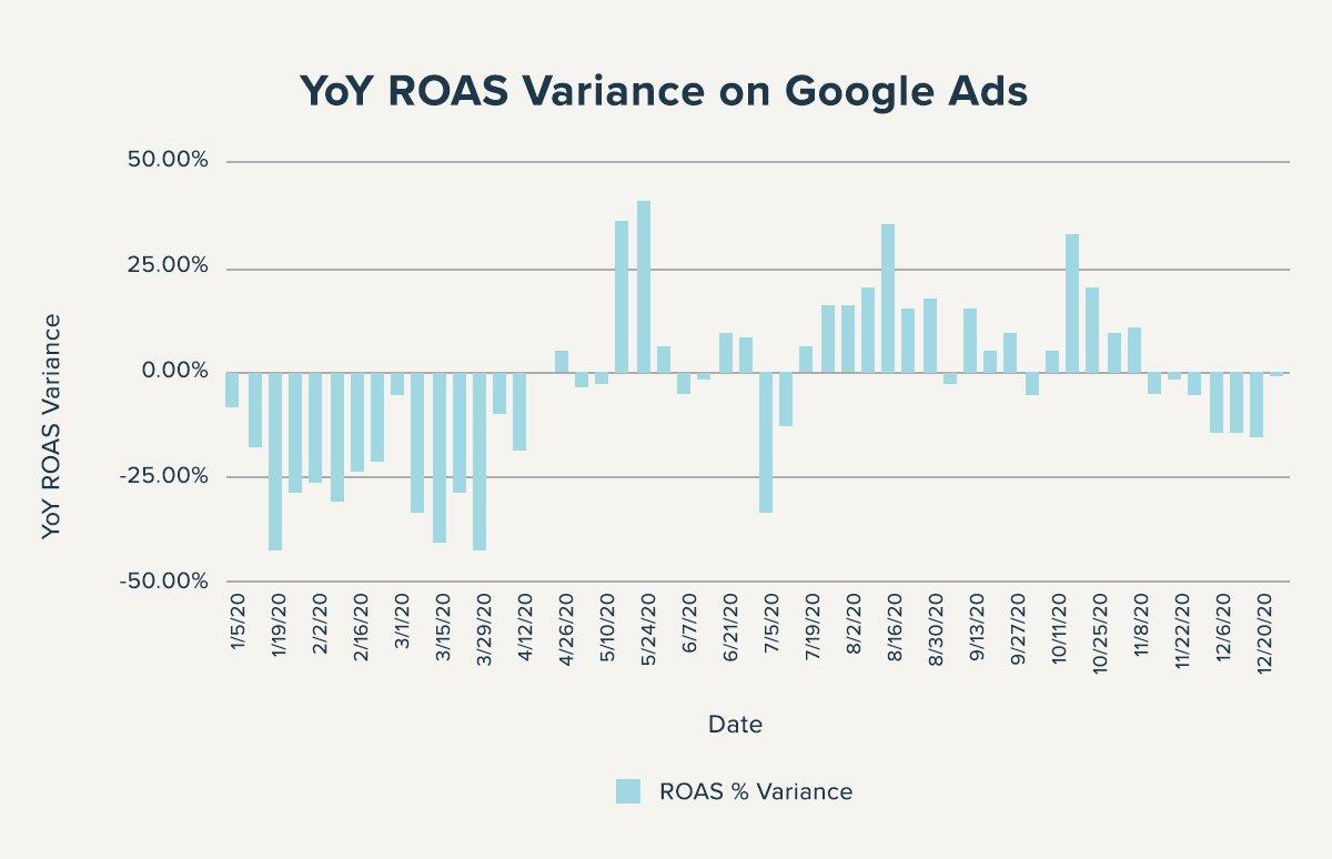 YoY-ROAS-Variance-Google-AdsYoY-ROAS-Variance-Google-Ads