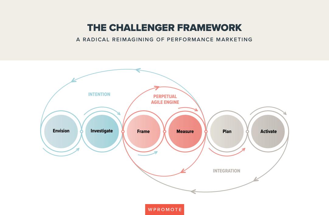 performance-marketing-challenger-framework