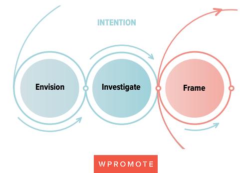 envision-performance-marketing-framework