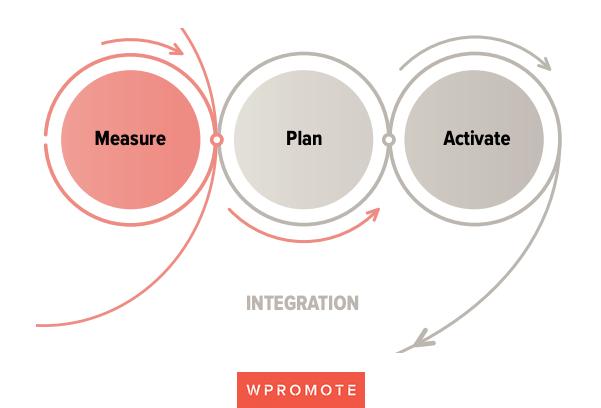 integration-performance-marketing-framework