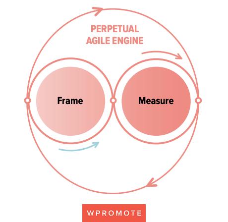 perpetual-agile-performance-marketing-engine