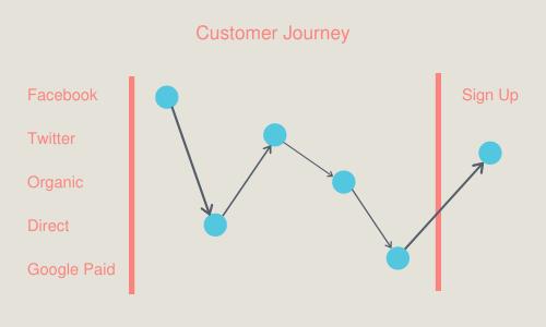 customer-journey-algorithmic-attribution