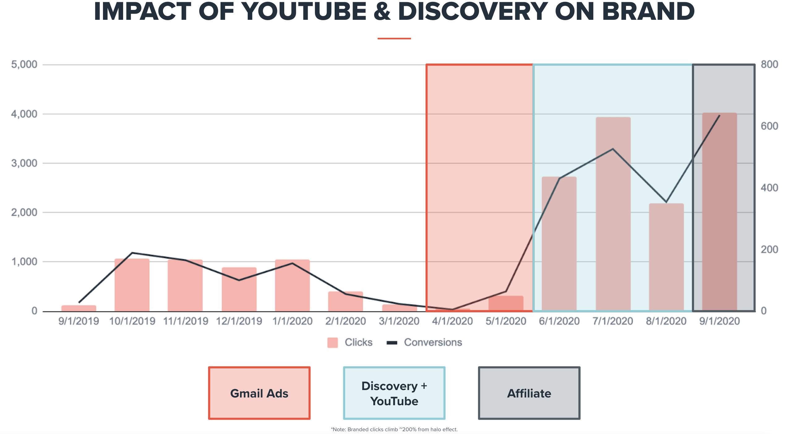 impact-of-youtube-marketing-brand-performance