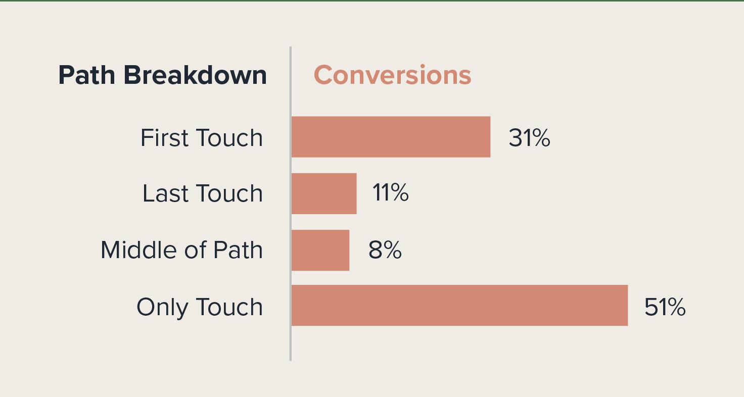 youtube-marketing-conversions-breakdown