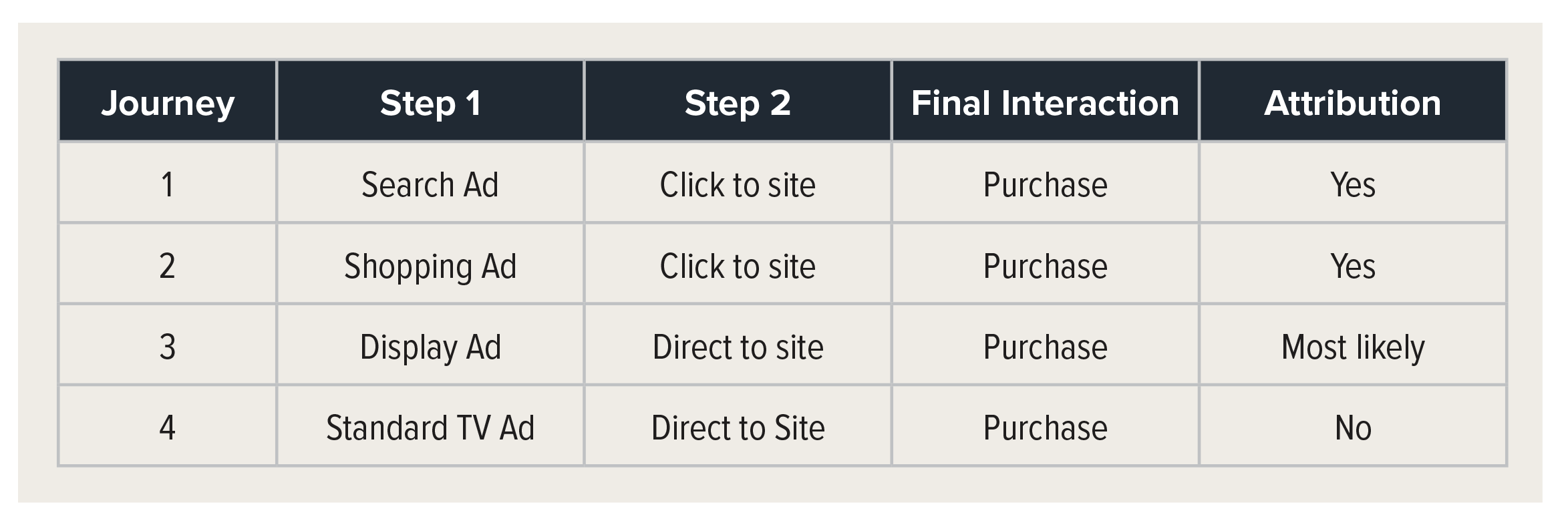 youtube-marketing-customer-journey