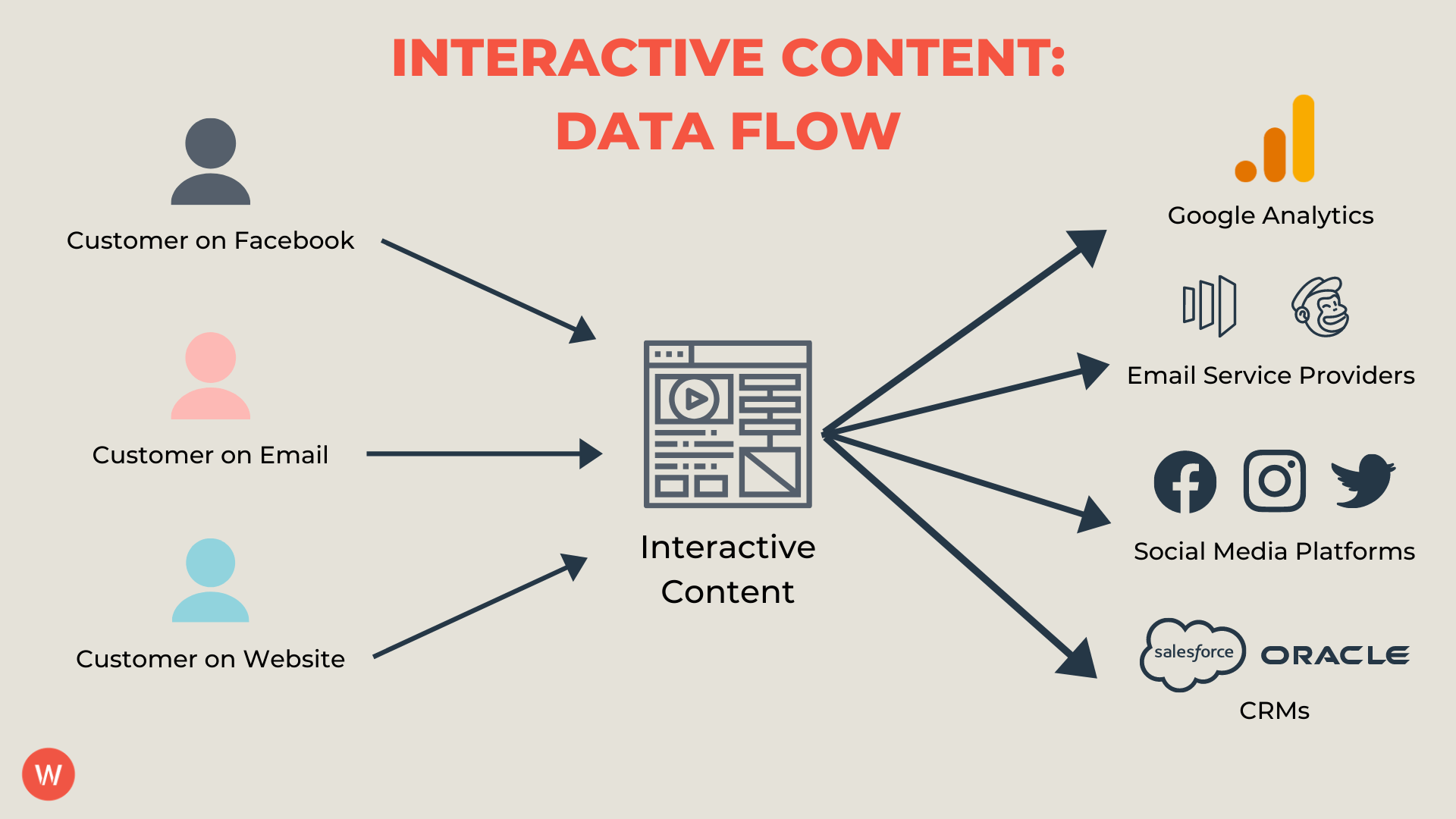 types of interactive content assets