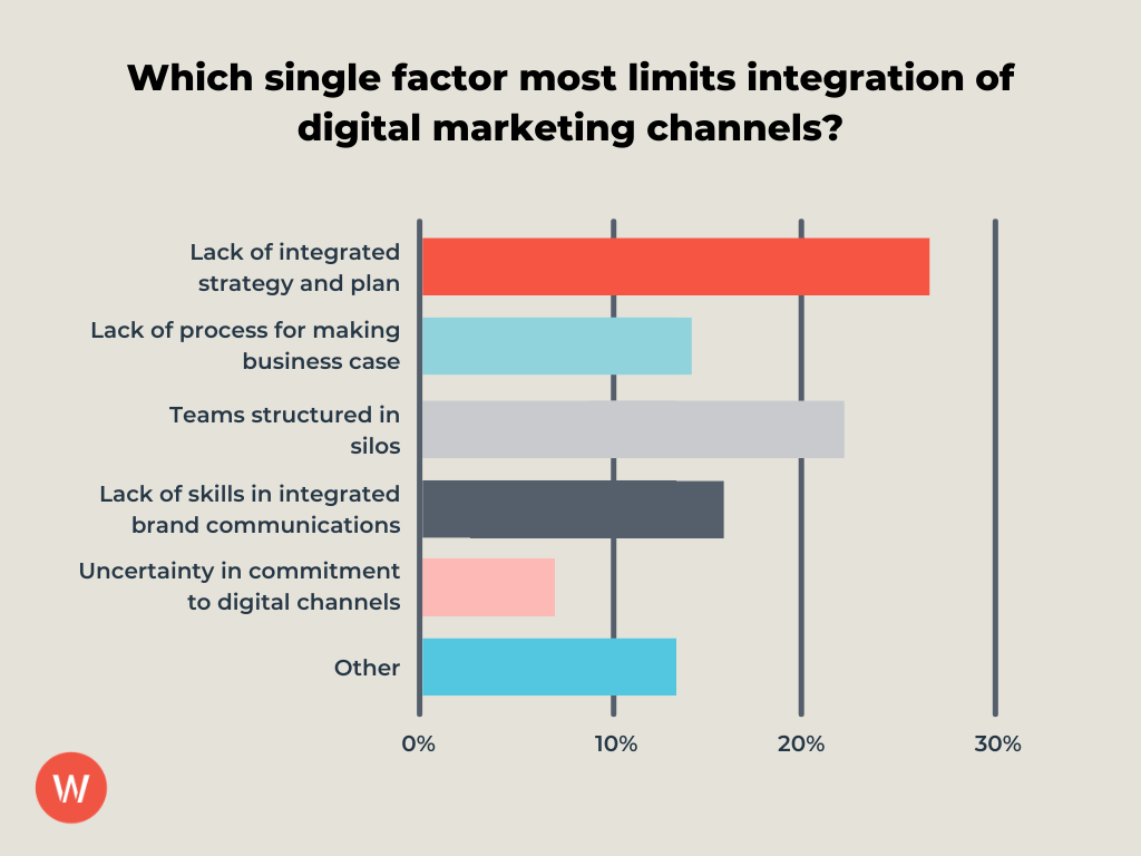 bar graph showcasing factors that most limited integration of digital marketing channels