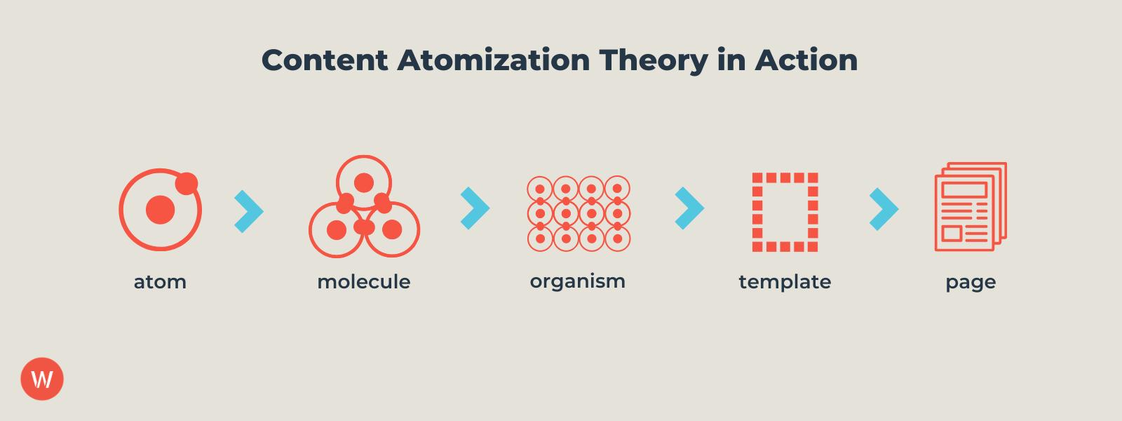atomic content theory visualization