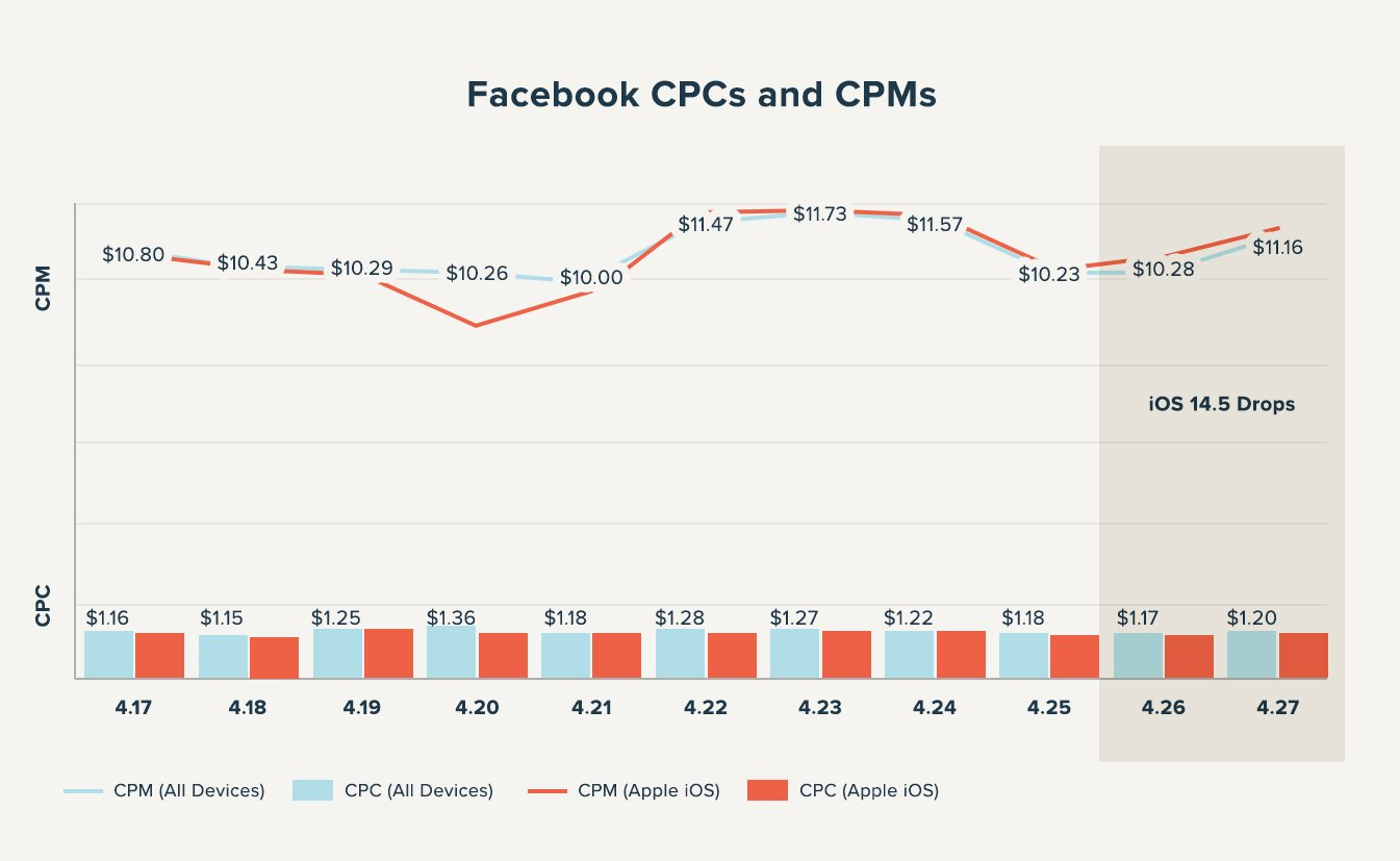 graph of facebook cpc and cpm before and after Apple iOS 14.5 launch