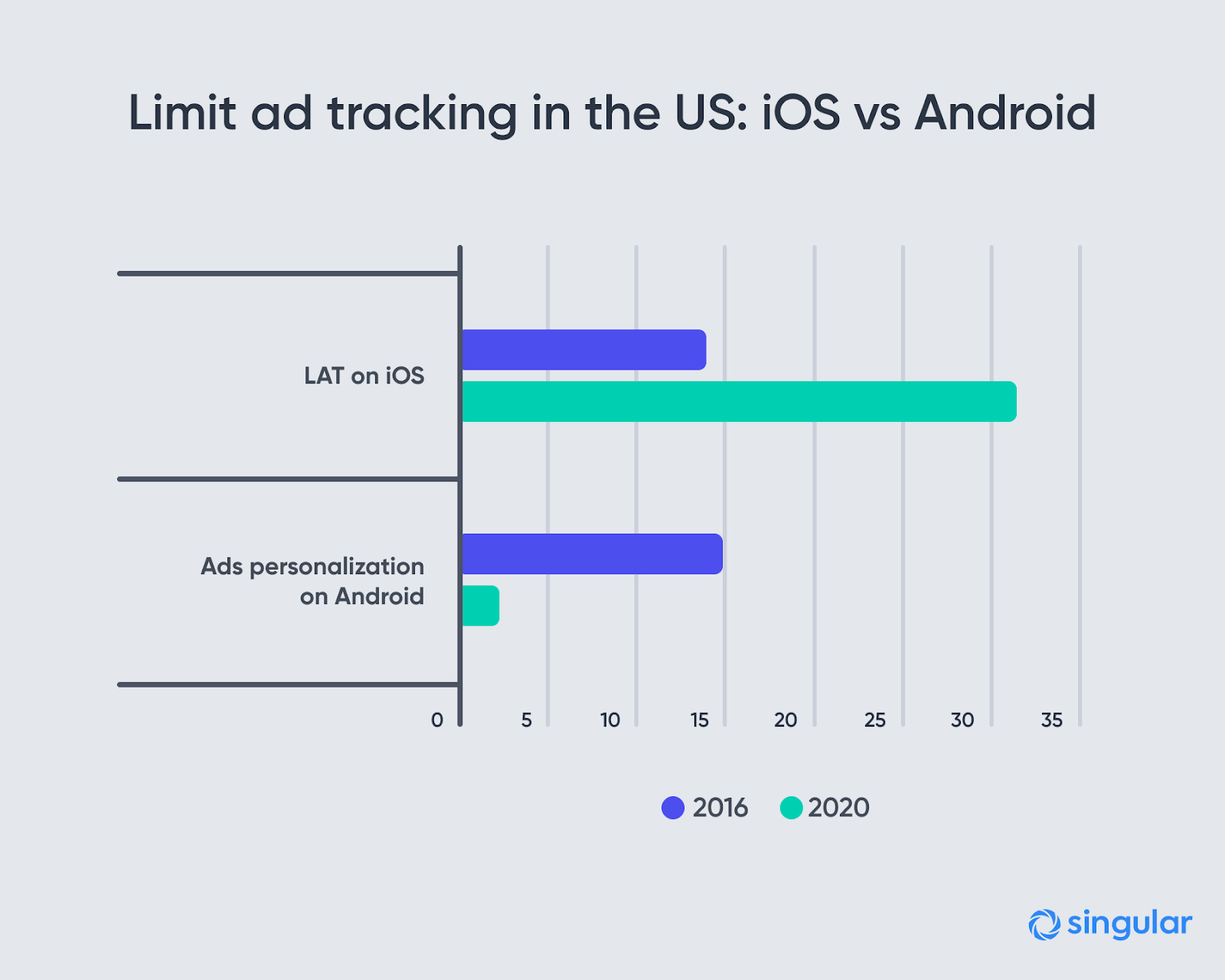 Limit Ad Tracking Android vs. iOS
