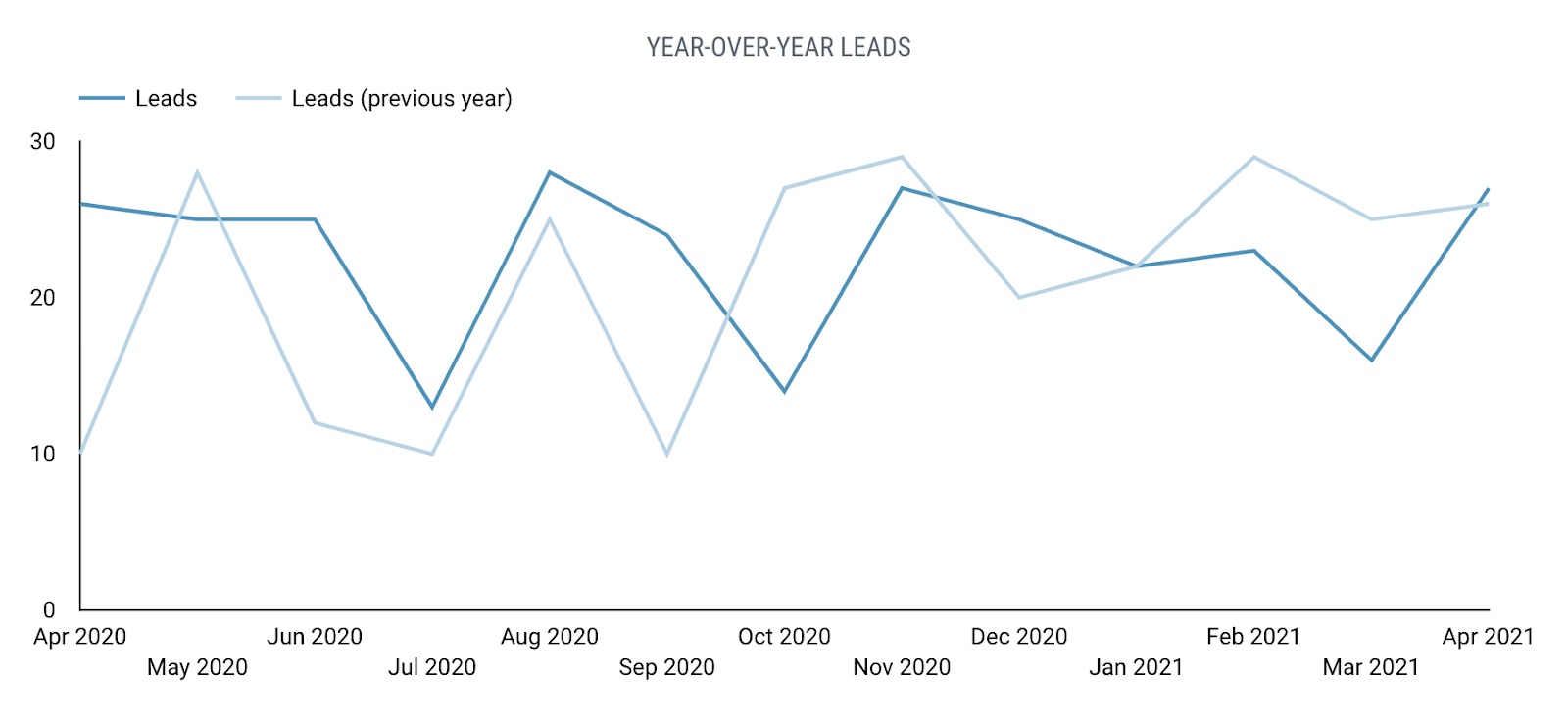 Line graph displaying this year's lead performance compared to last year.
