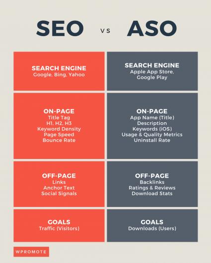 SEO vs ASO differences chart