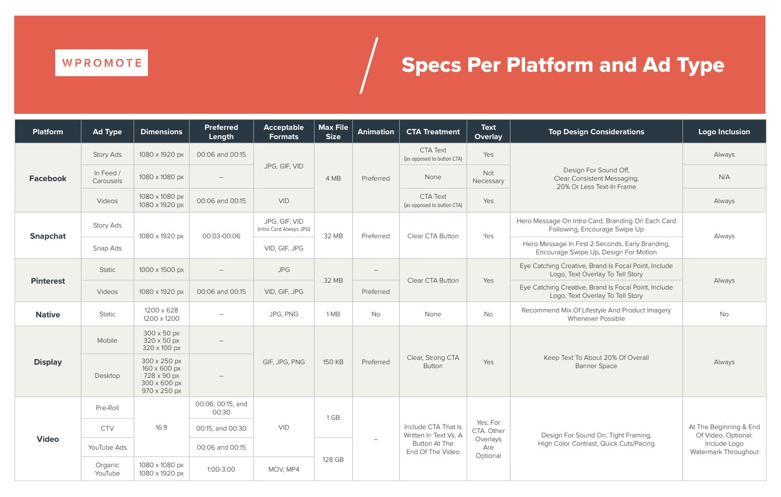 Social ad specs per platform and ad type