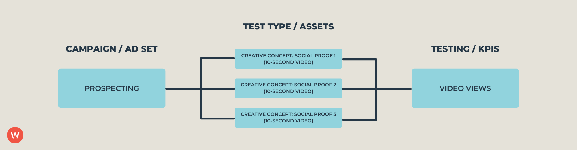 Performance Creative Testing Roadmap
