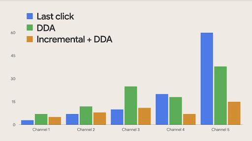 Google Analytics Attribution Reports