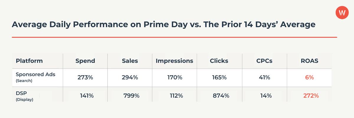 Average Daily Performance on Prime Day vs The Prior 14 Days' Average