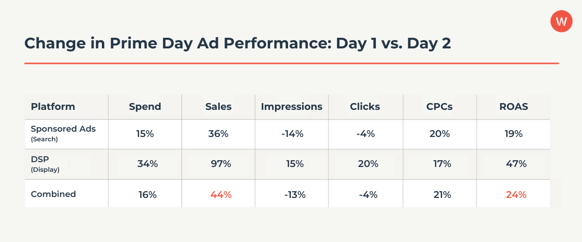 Change in Prime Day Ad Performance Day 1 vs. Day 2 (1)
