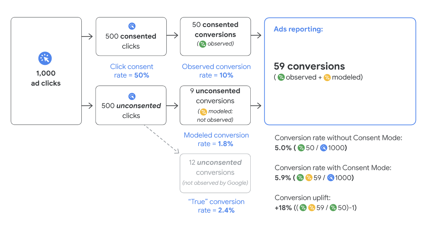 The Relationship Between Consent Rates & Modeled Conversions
