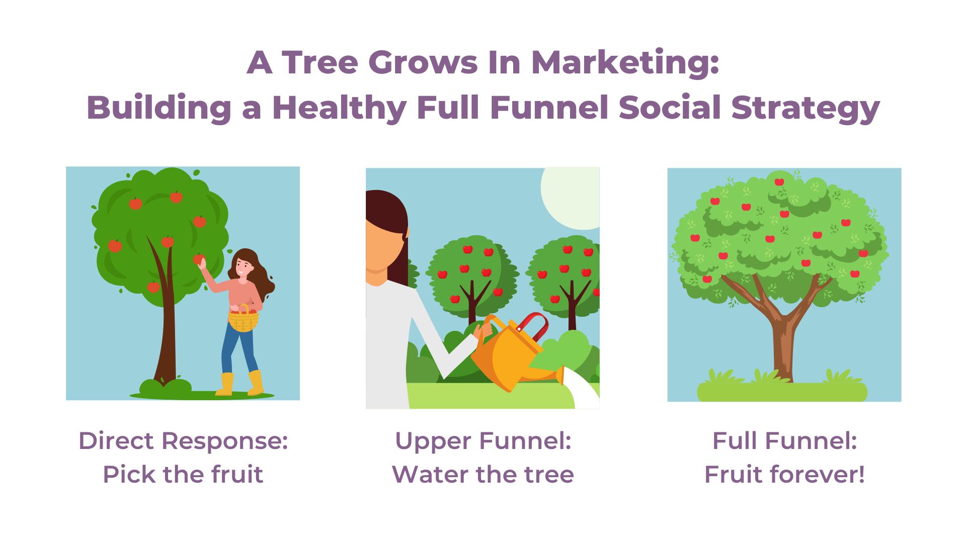 full funnel social media strategy