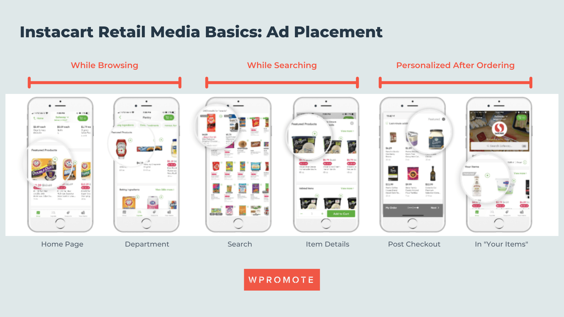 Instacart Retail Media Basics: Ad Placement