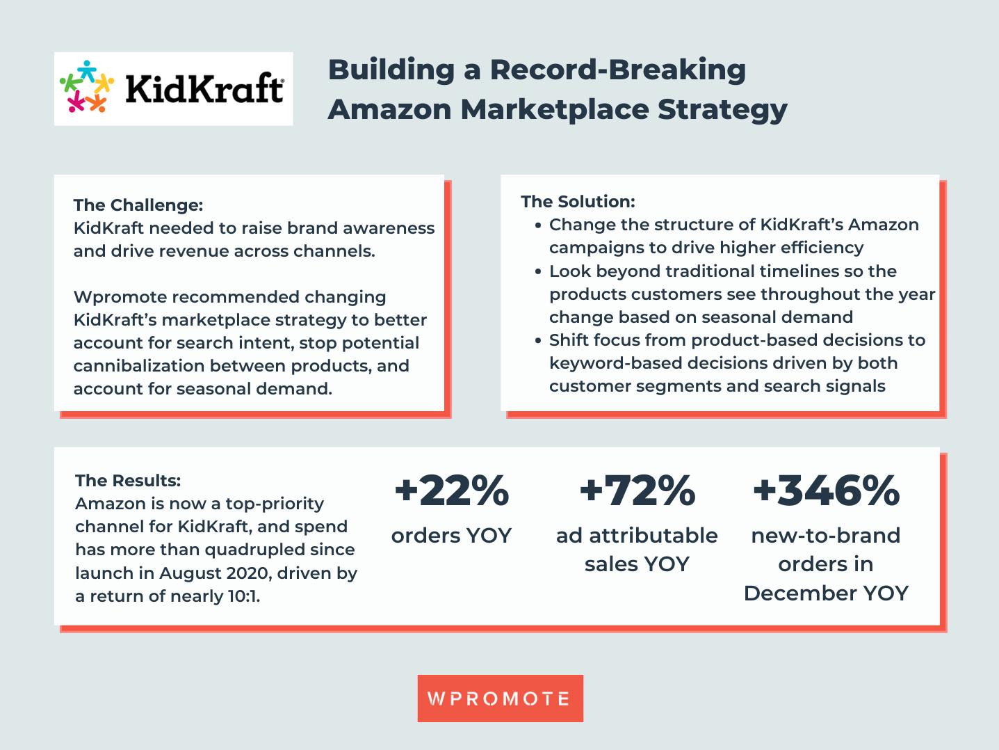 KidKraft Case Study: Building a Record-Breaking Amazon Marketplace Strategy