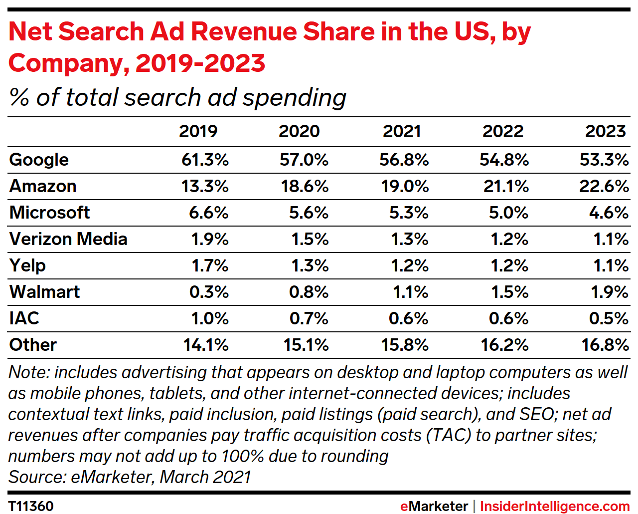Net Search Ad Revenue Share In the US, by Company, 2019-2023