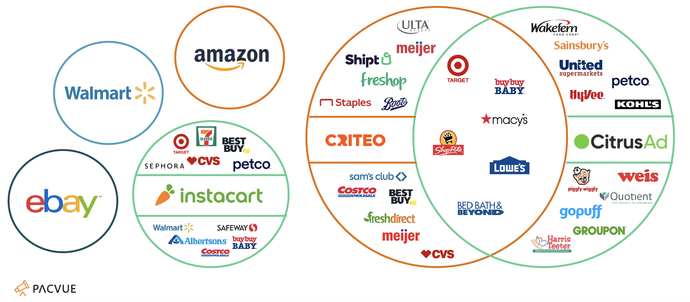 Pacvue retail media networks